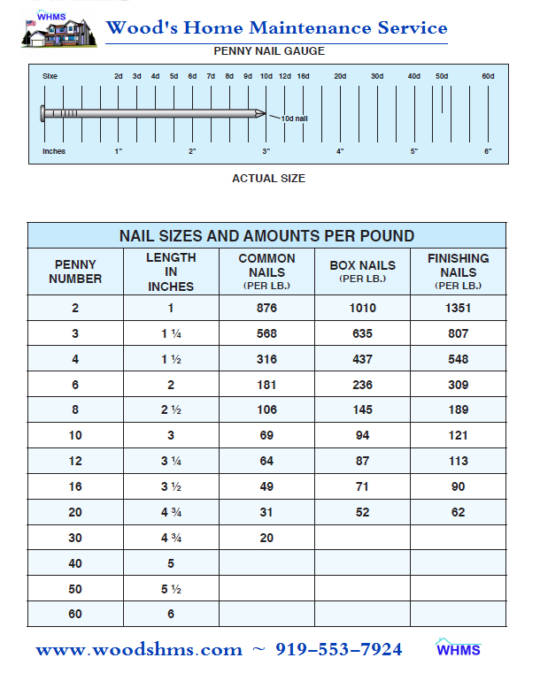 Nail size and nails per pound chart