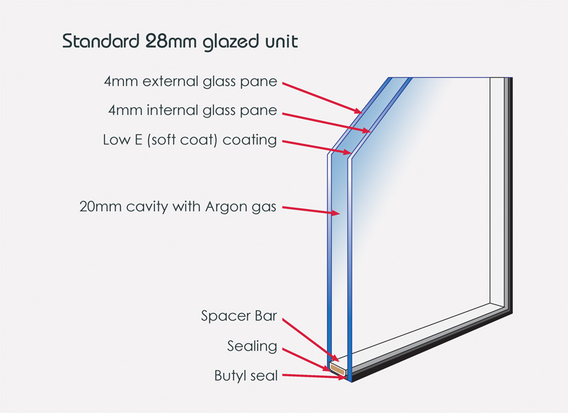 Average Size Window Glass Thickness