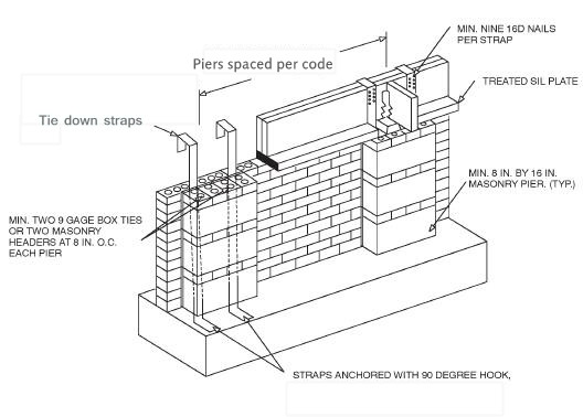 Brick curtain wall foundation curtain menzilperde net for What is a pier foundation