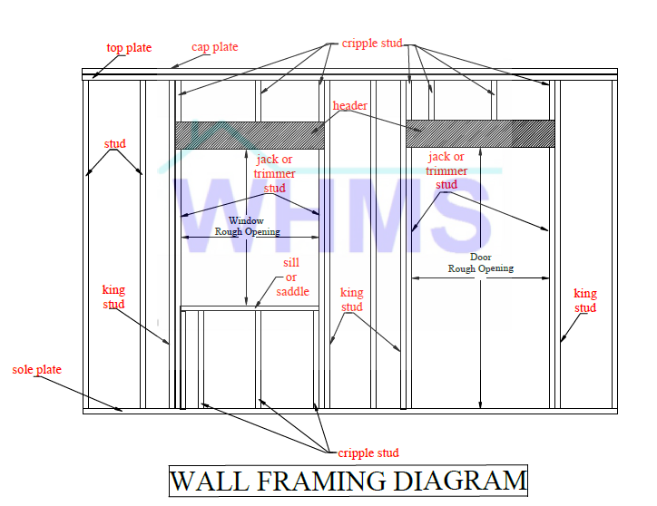 wall framing diagram showing jamb components